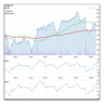 Technical Stock Charting Free
