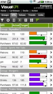 Visual KPI