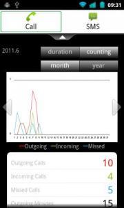 Communicate Stats