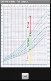 Growth Chart Free version